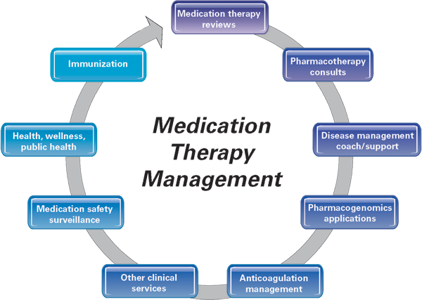 Medication Therapy Management Services Circle Diagram